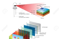 Internal composition LED